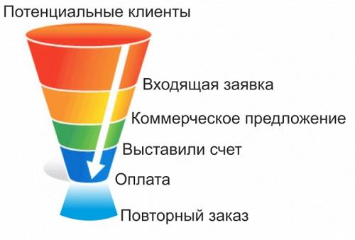 voronka_prodaj