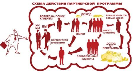 doxod-ot-partnerskix-programm